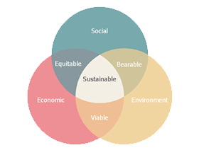 Corporate Social Responsibility (CSR) and Sustainability