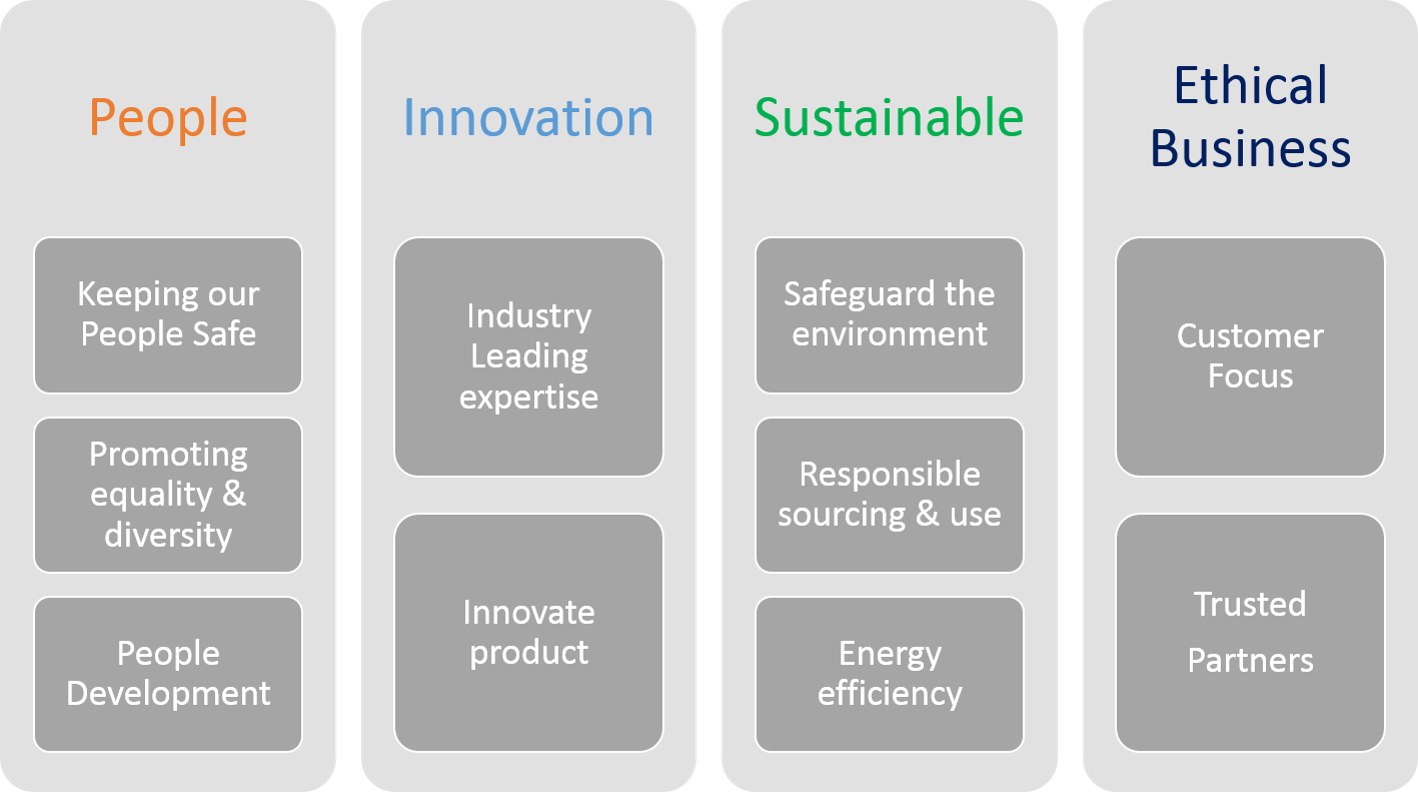 Colt's Core Sustainability Values